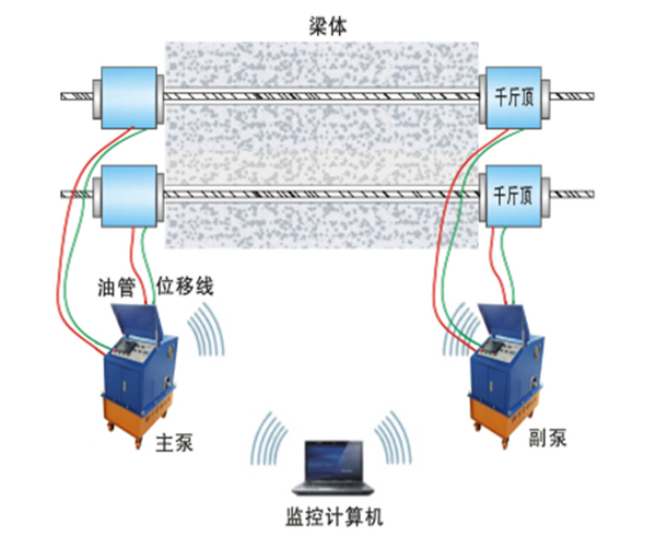 Prestress- Tension-System-Machine