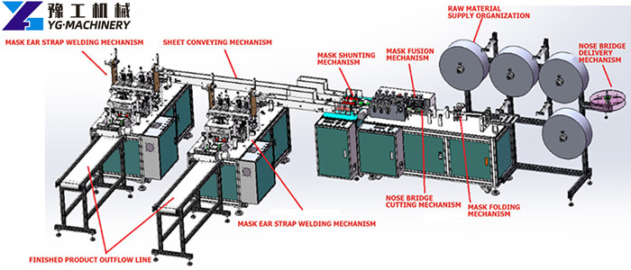 Flat mask making machine for sale in India