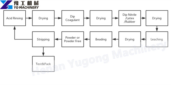 Latex glove making machine production process