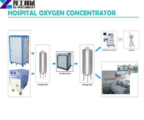 best medical oxygen concentrator equipment