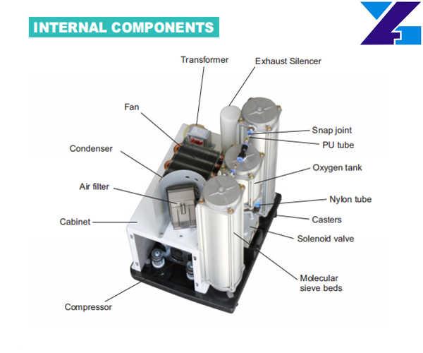 best portable oxygen concentrator structure