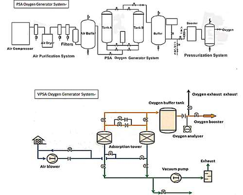 Work Principle of PSA Oxygen Generator and VPSA Oxygen Generator
